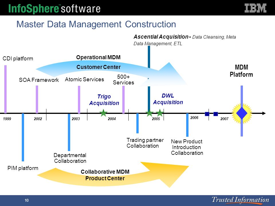 Master Data Management Construction