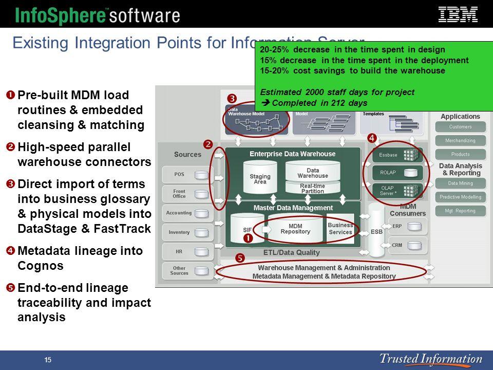 Existing Integration Points for Information Server