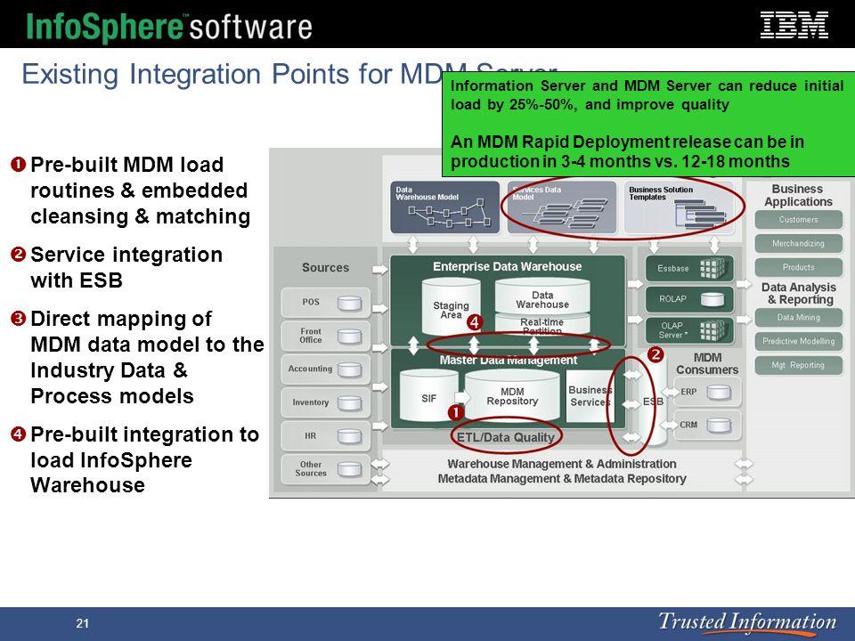 Existing Integration Points for MDM Server