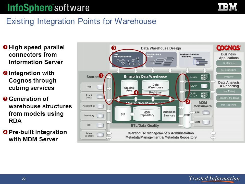 Existing Integration Points for Warehouse