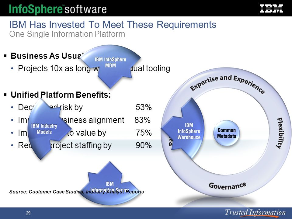 IBM Has Invested To Meet These Requirements One Single Information Platform