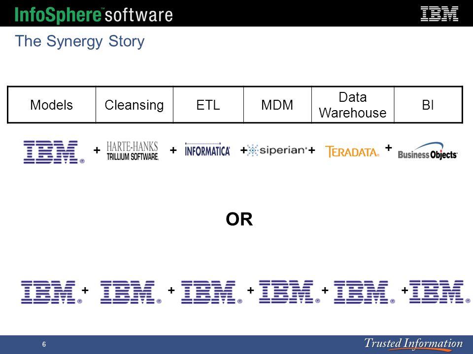 OR The Synergy Story Models Cleansing ETL MDM Data Warehouse BI + + +