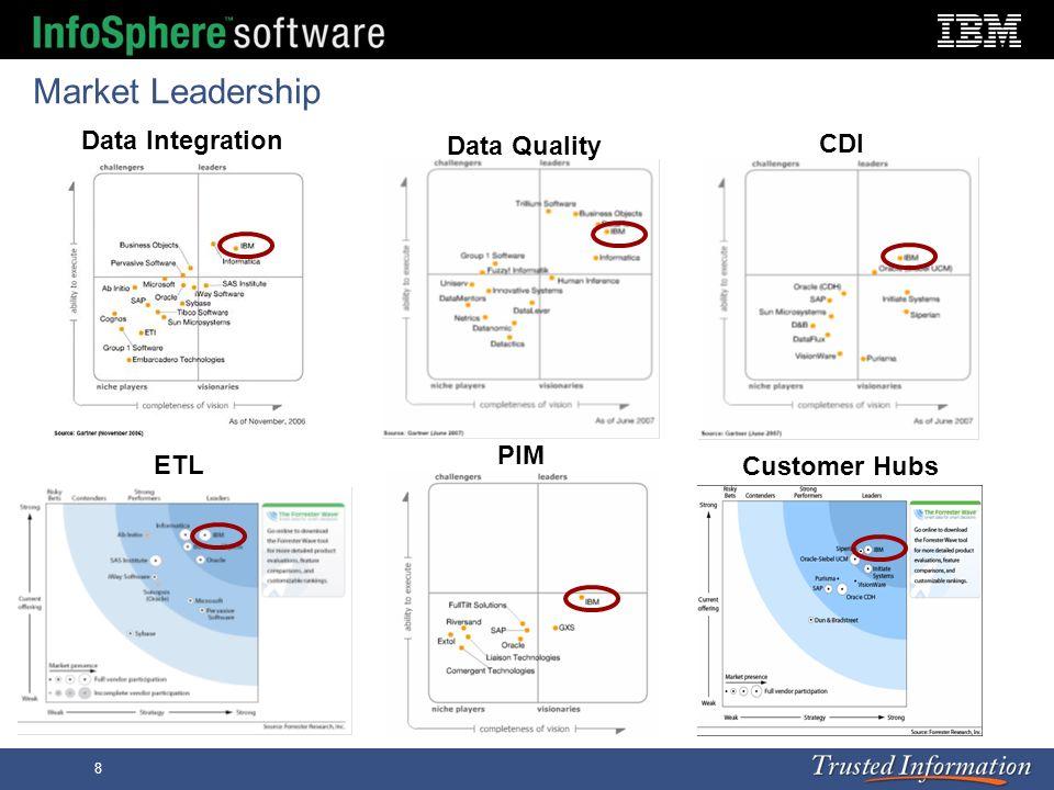Market Leadership Data Integration Data Quality CDI PIM ETL