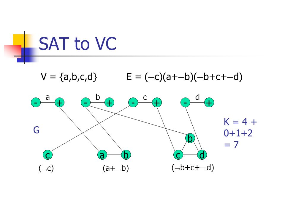 SAT to VC V = {a,b,c,d} E = (c)(a+b)(b+c+d) - + - + - + - +