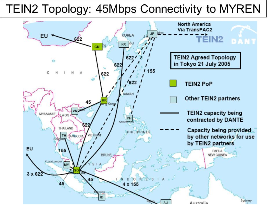 TEIN2 Topology: 45Mbps Connectivity to MYREN