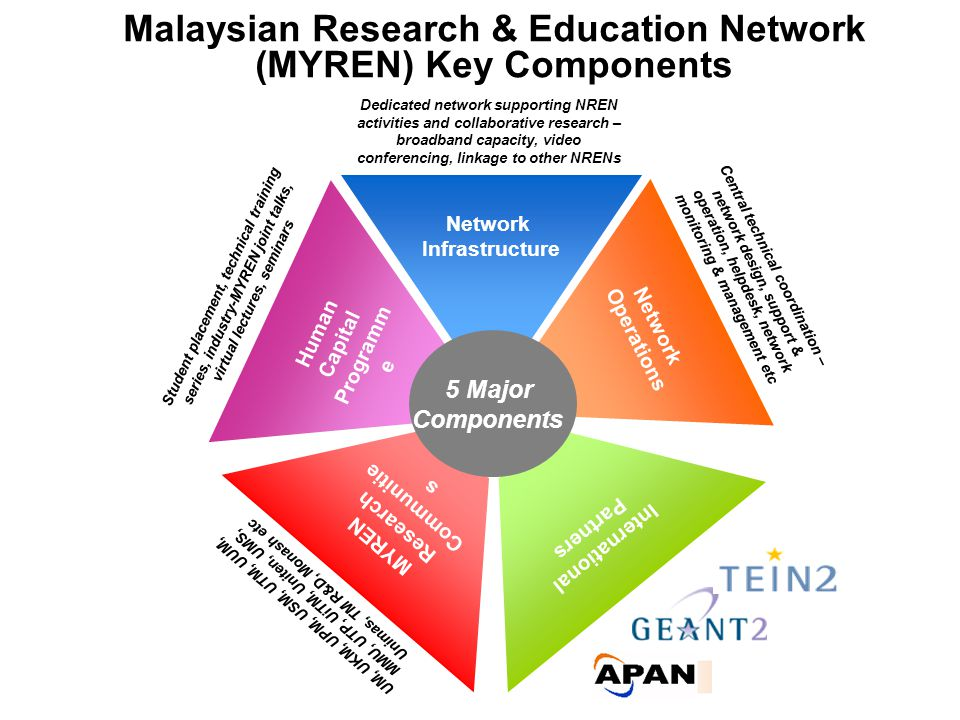 Malaysian Research & Education Network (MYREN) Key Components