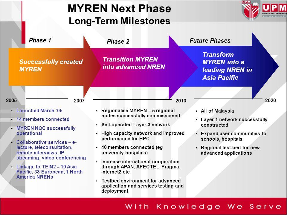 MYREN Next Phase Long-Term Milestones