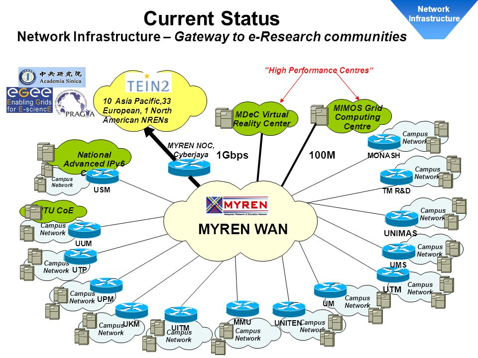 Network Infrastructure. Current Status Network Infrastructure – Gateway to e-Research communities.
