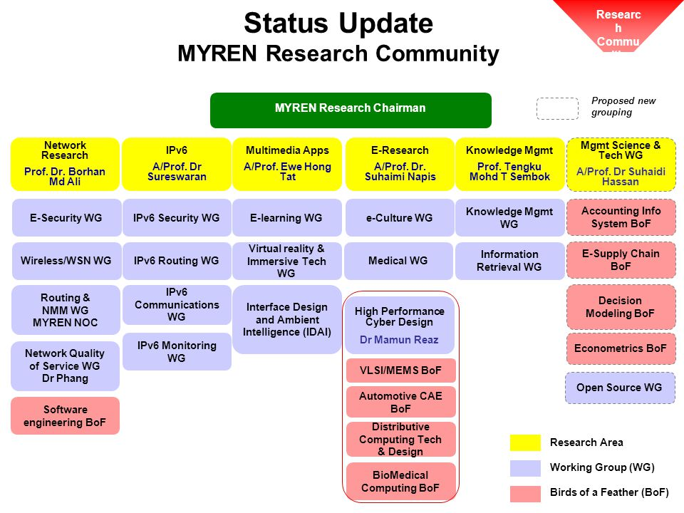 Status Update MYREN Research Community