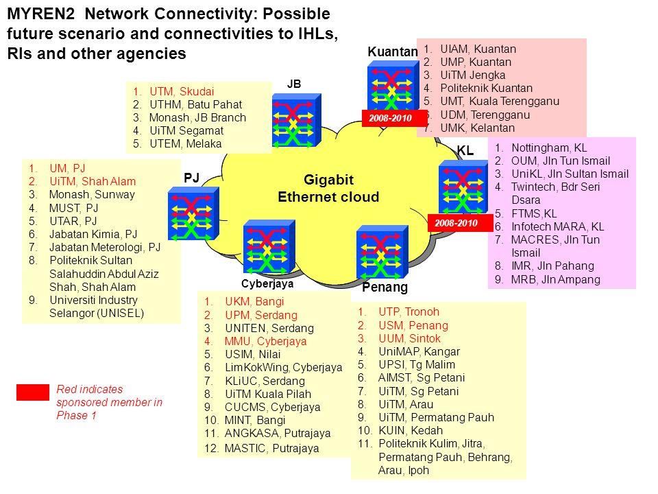 Gigabit Ethernet cloud