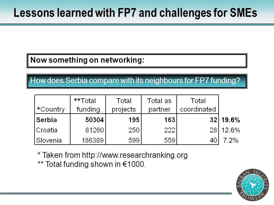 Lessons learned with FP7 and challenges for SMEs