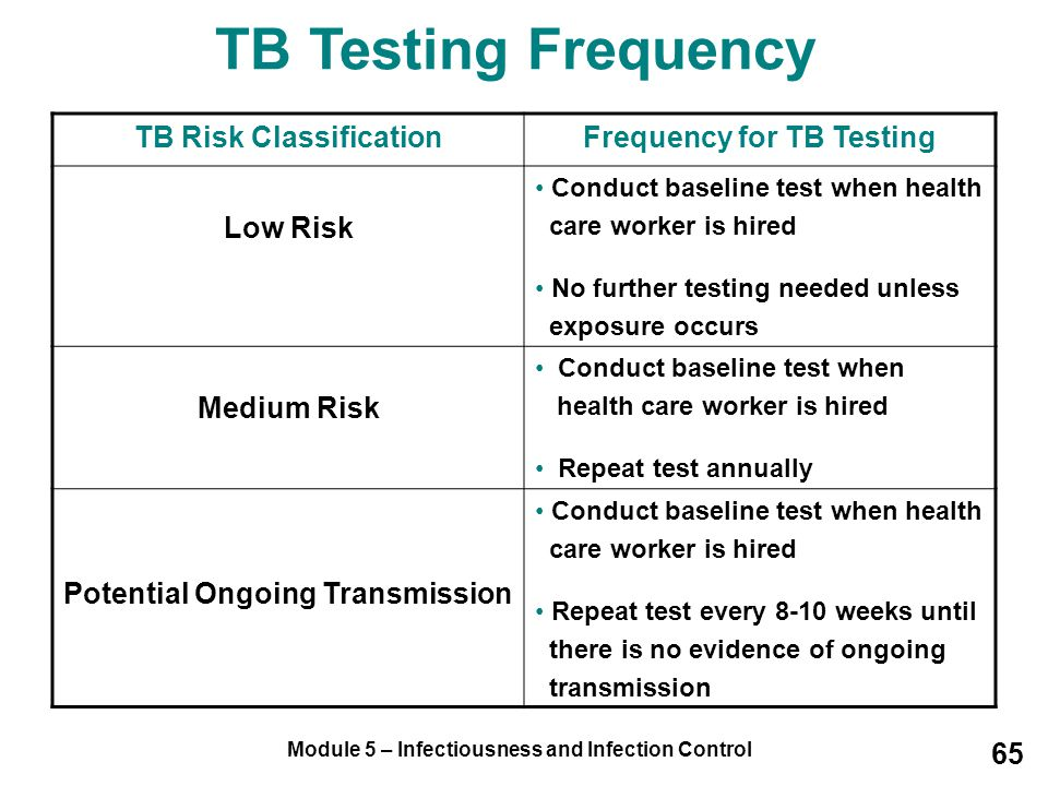 TB Testing Frequency TB Risk Classification Frequency for TB Testing