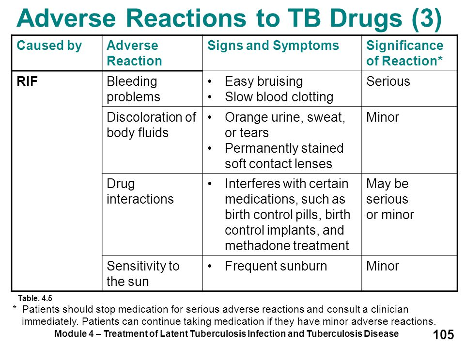 Adverse Reactions to TB Drugs (3)