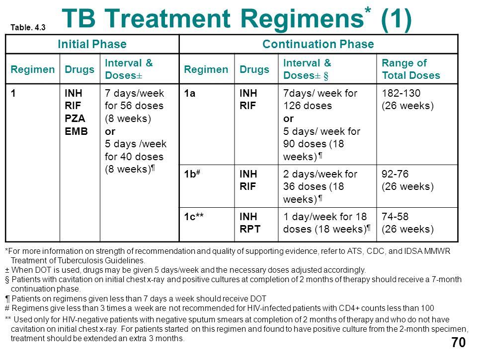 TB Treatment Regimens* (1)