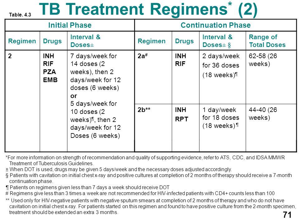 TB Treatment Regimens* (2)