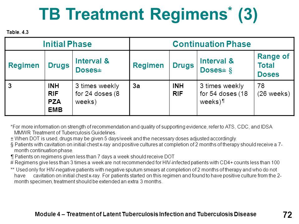 TB Treatment Regimens* (3)