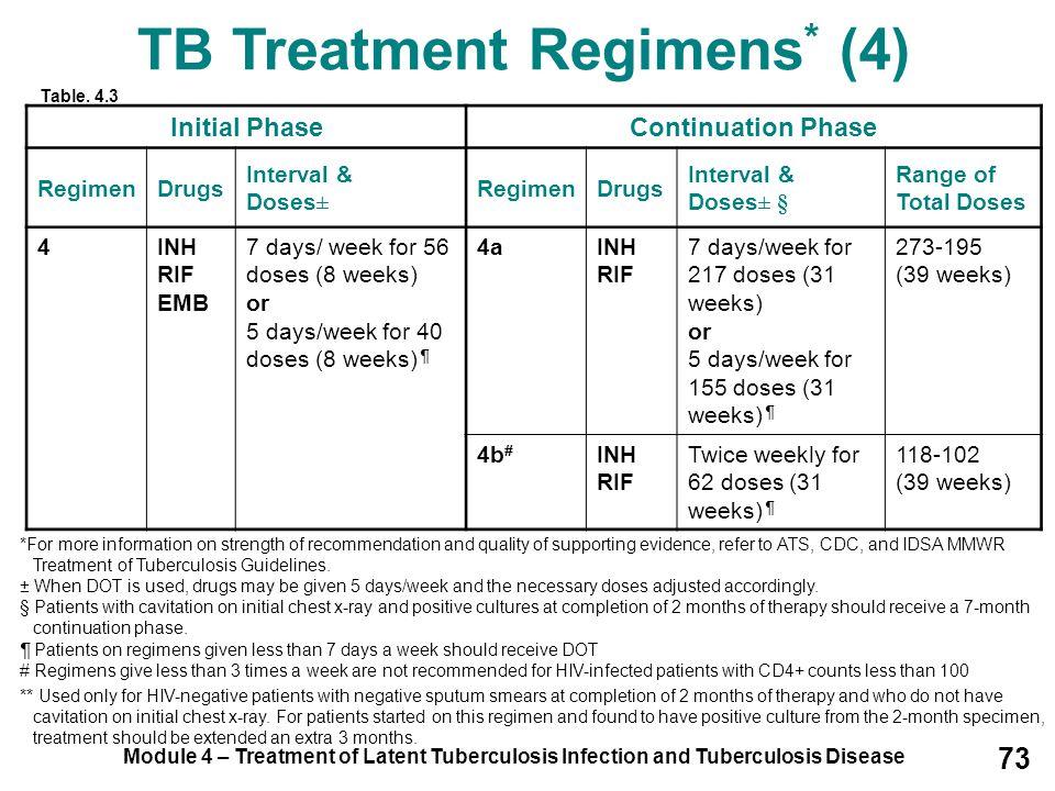 TB Treatment Regimens* (4)
