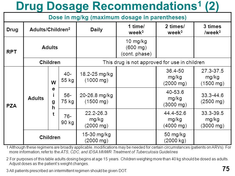 Drug Dosage Recommendations1 (2)