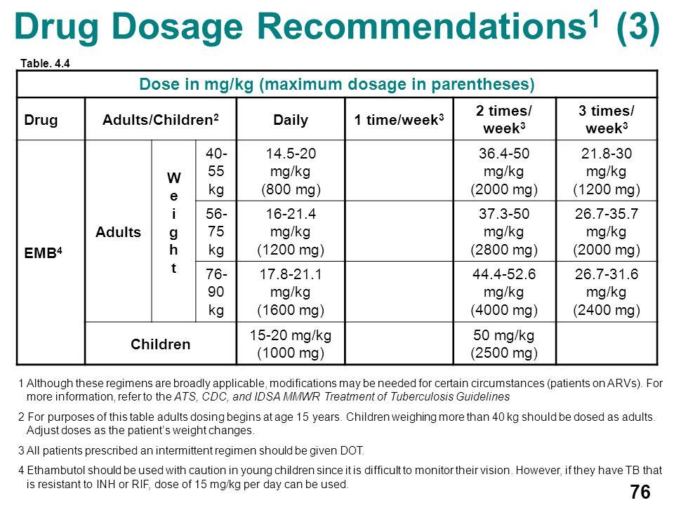 Drug Dosage Recommendations1 (3)