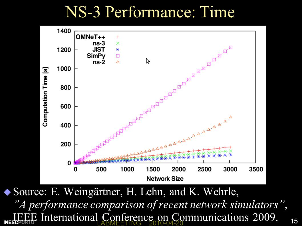 NS-3 Performance: Time