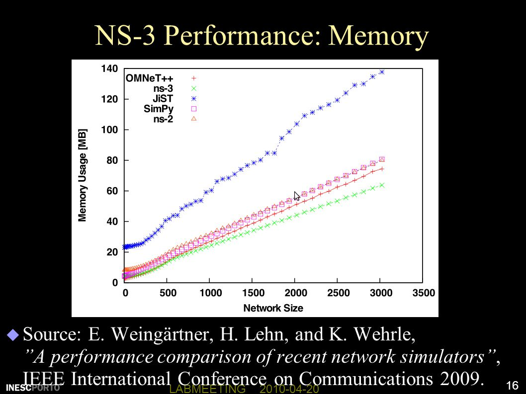 NS-3 Performance: Memory