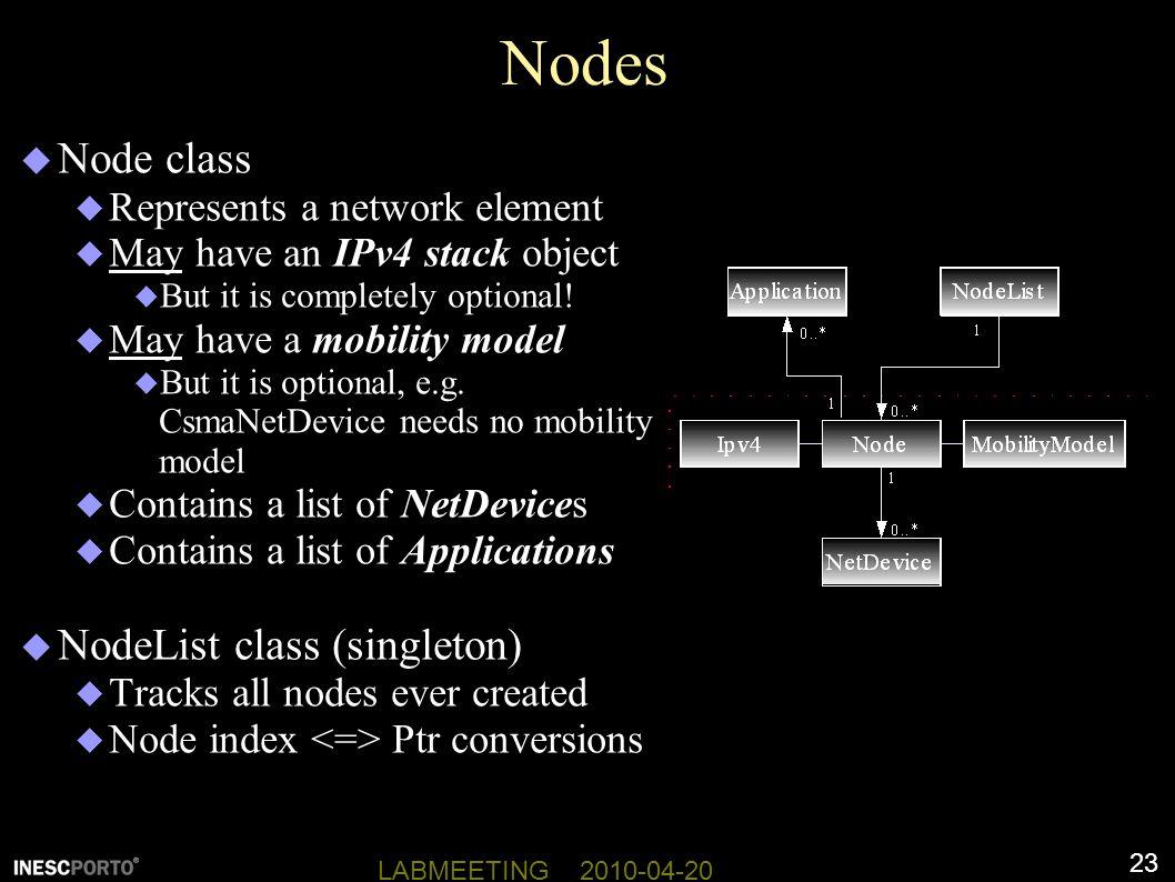 Nodes Node class NodeList class (singleton)