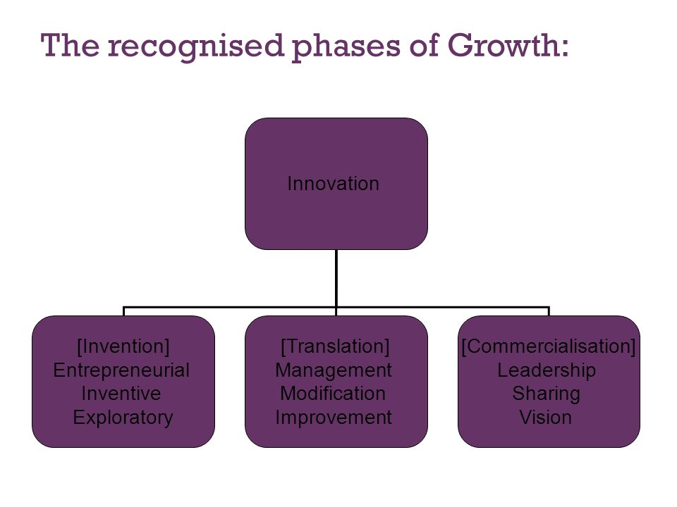 The recognised phases of Growth: