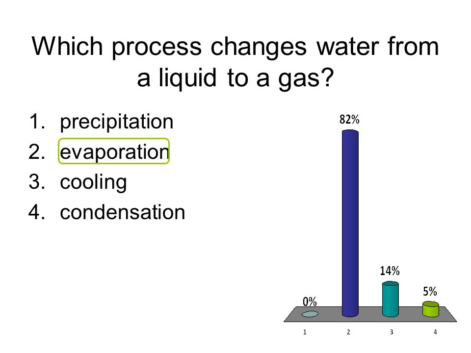 Which process changes water from a liquid to a gas