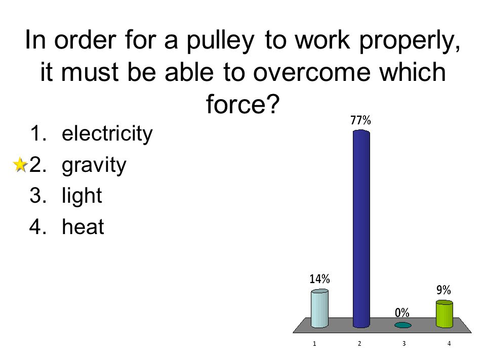 In order for a pulley to work properly, it must be able to overcome which force