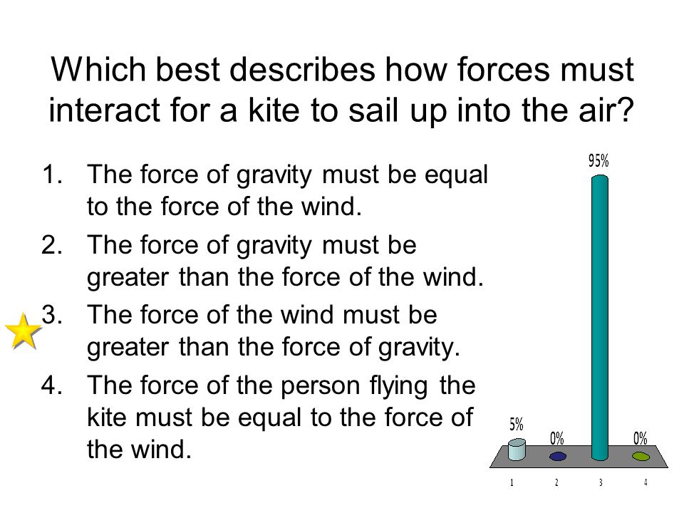 Which best describes how forces must interact for a kite to sail up into the air