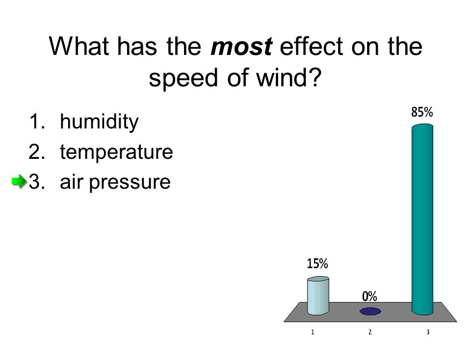 What has the most effect on the speed of wind