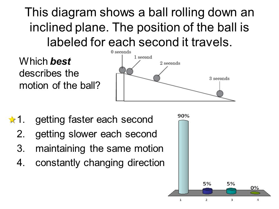 This diagram shows a ball rolling down an inclined plane