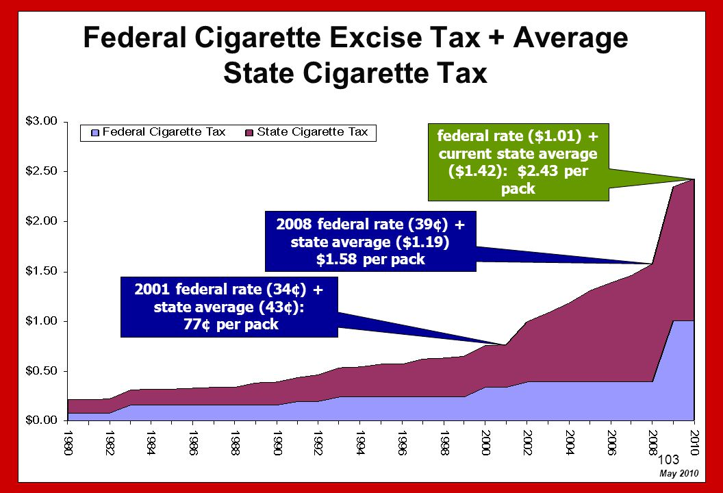Federal Cigarette Excise Tax + Average State Cigarette Tax