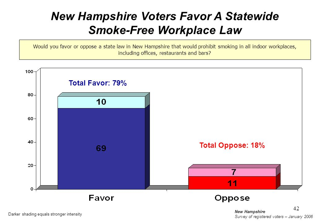 New Hampshire Voters Favor A Statewide Smoke-Free Workplace Law