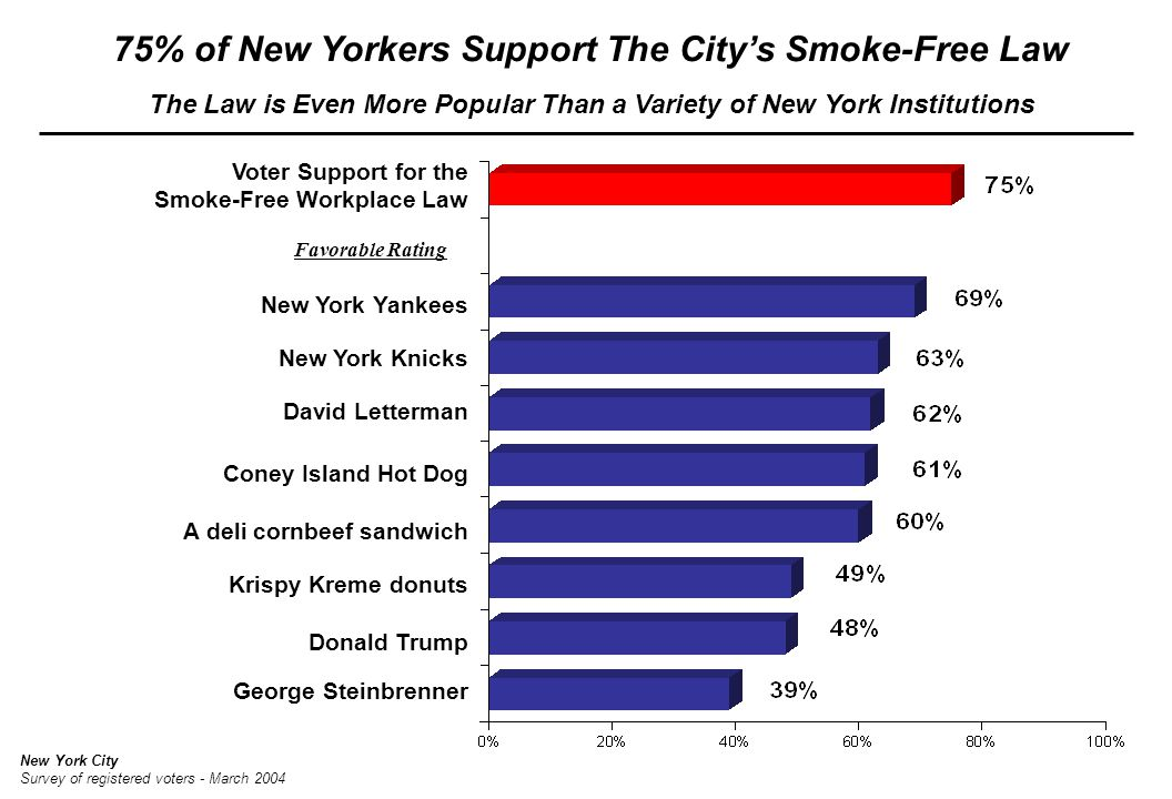 75% of New Yorkers Support The City's Smoke-Free Law