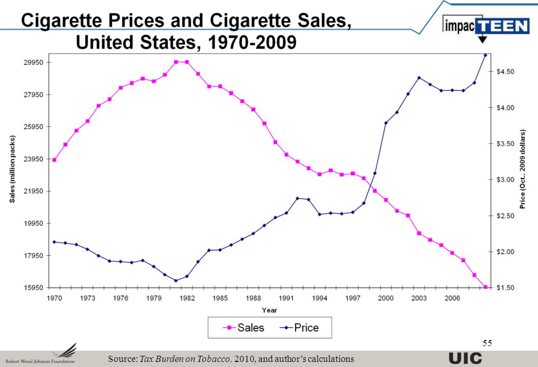 Source: Tax Burden on Tobacco, 2010, and author's calculations