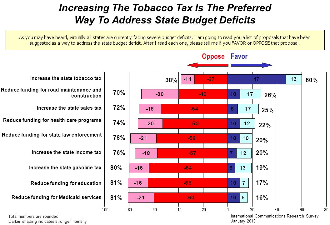 Increasing The Tobacco Tax Is The Preferred
