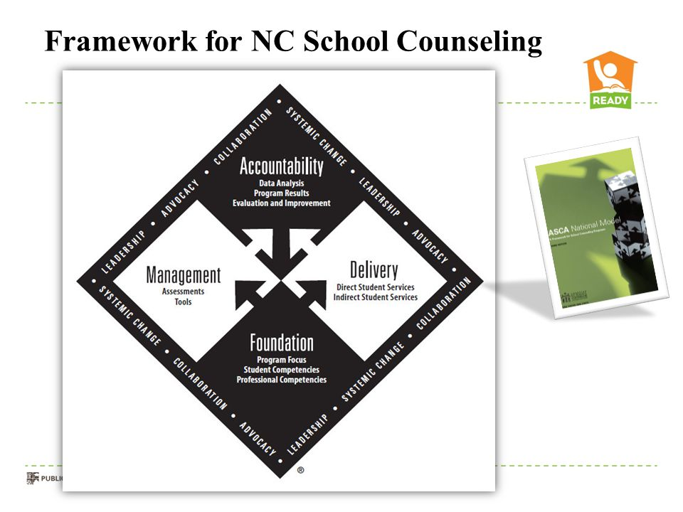 Framework for NC School Counseling