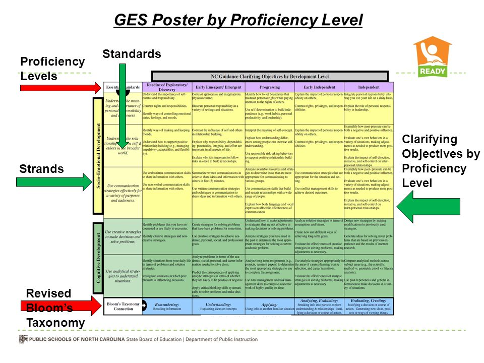 GES Poster by Proficiency Level
