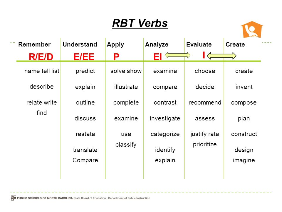 RBT Verbs R/E/D E/EE P EI I Remember Understand Apply Analyze Evaluate