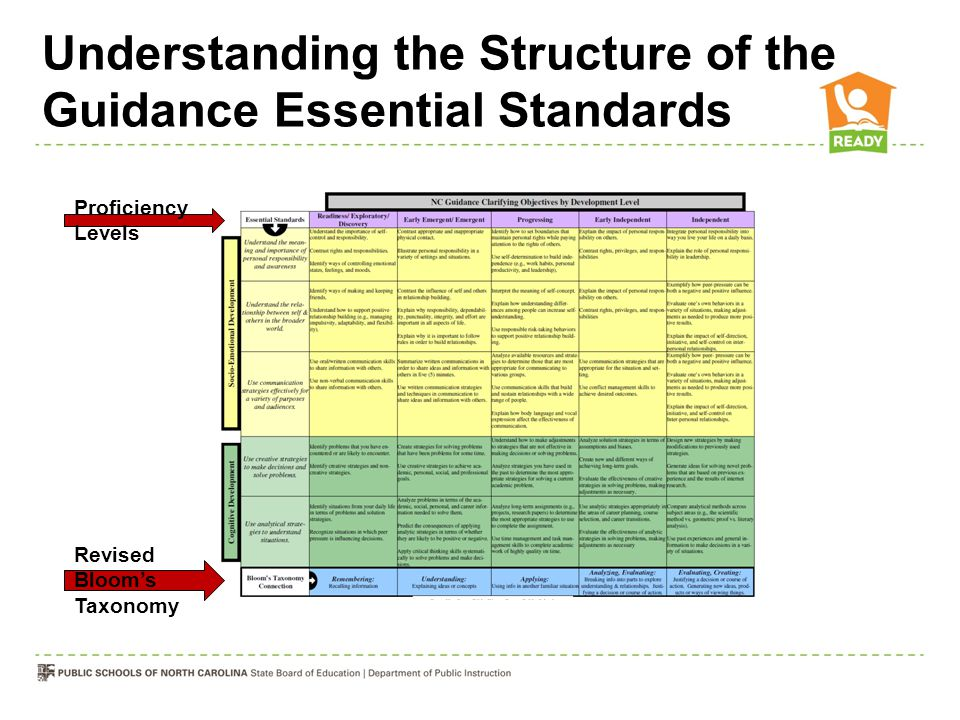Understanding the Structure of the Guidance Essential Standards