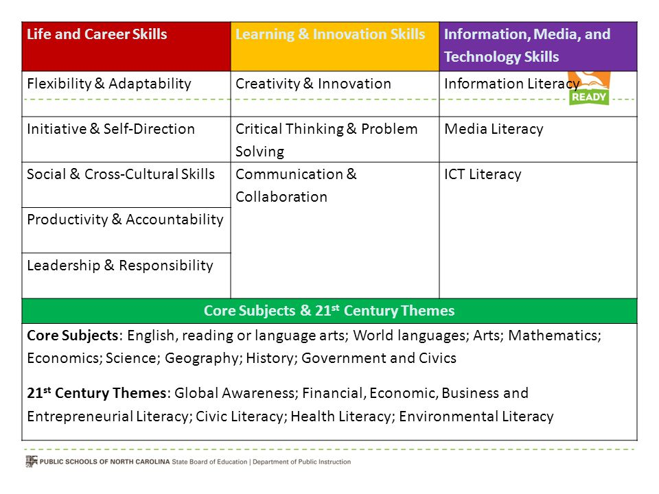 Core Subjects & 21st Century Themes