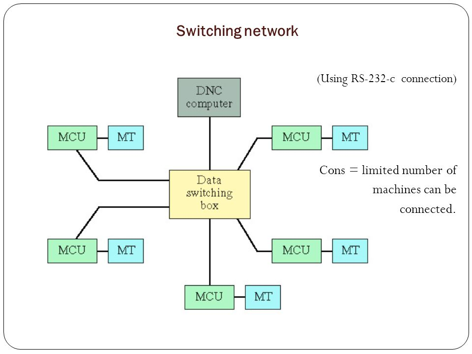 Switching network Cons = limited number of machines can be connected.