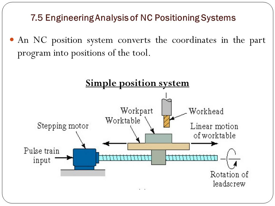 7.5 Engineering Analysis of NC Positioning Systems