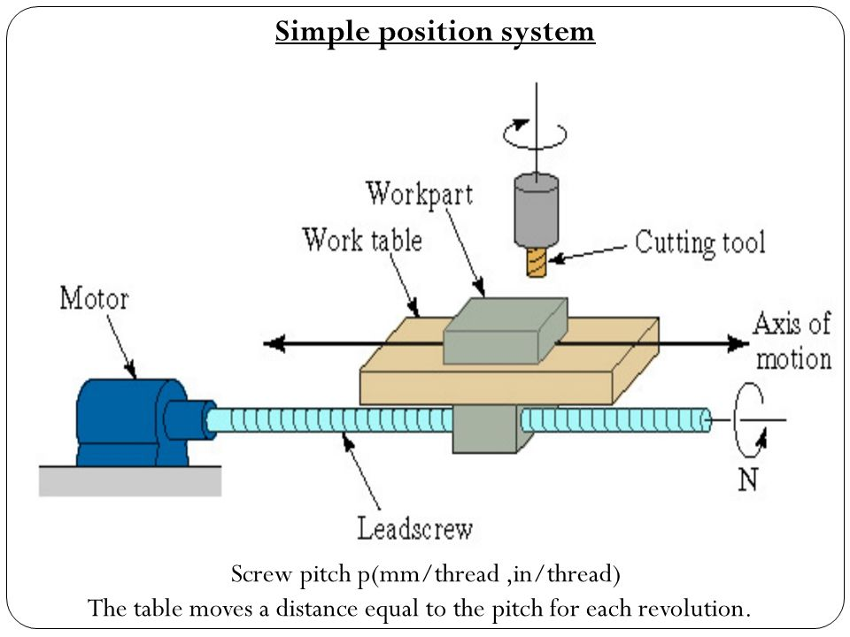Simple position system