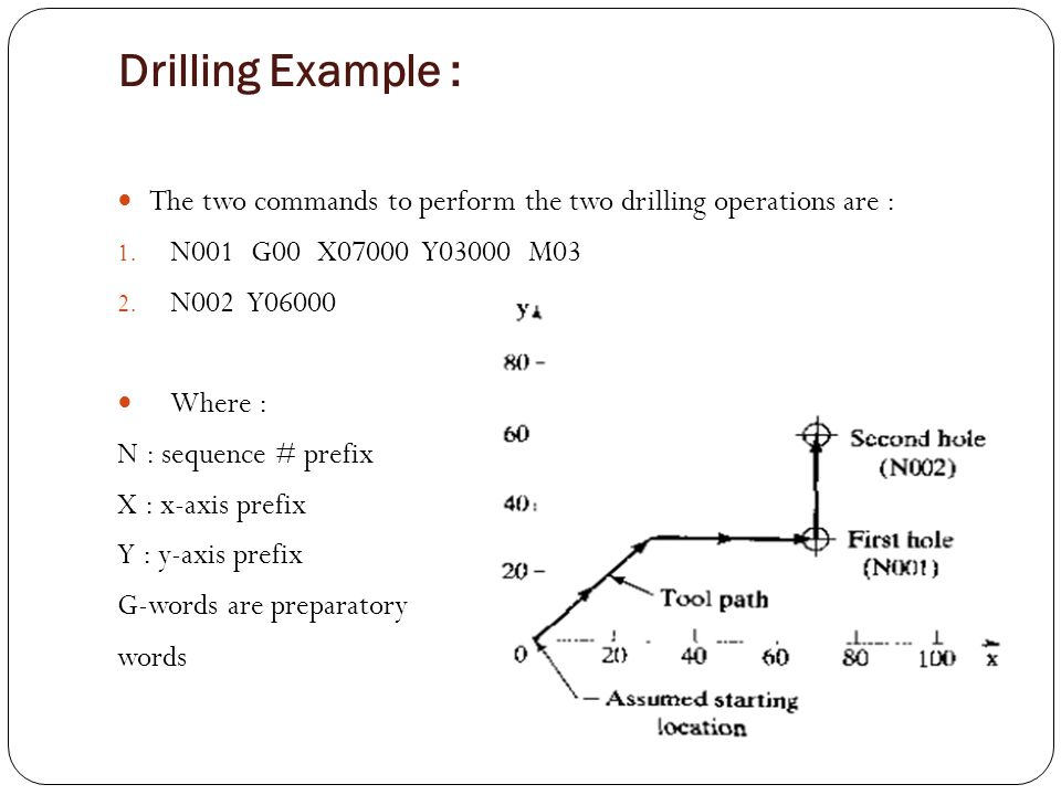 Drilling Example : The two commands to perform the two drilling operations are : N001 G00 X07000 Y03000 M03.