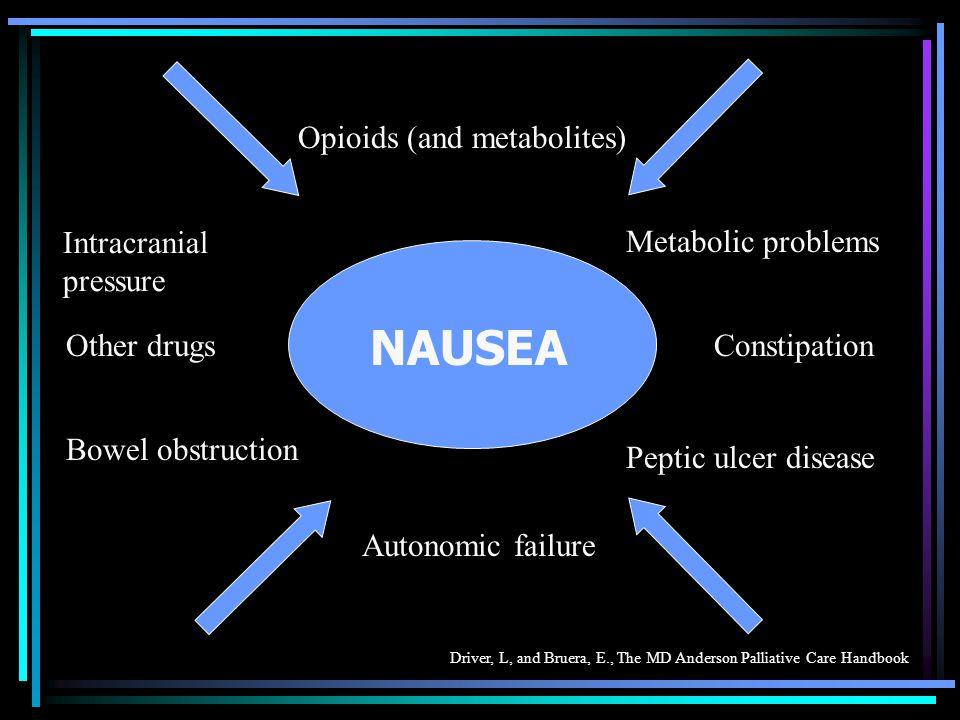 NAUSEA Opioids (and metabolites) Intracranial pressure