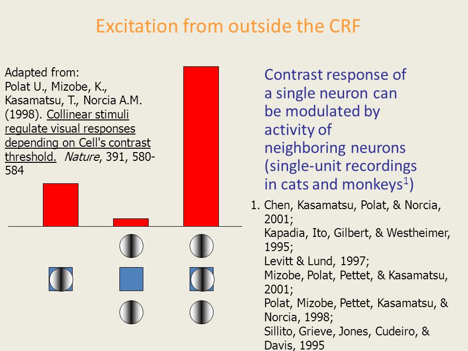 Excitation from outside the CRF