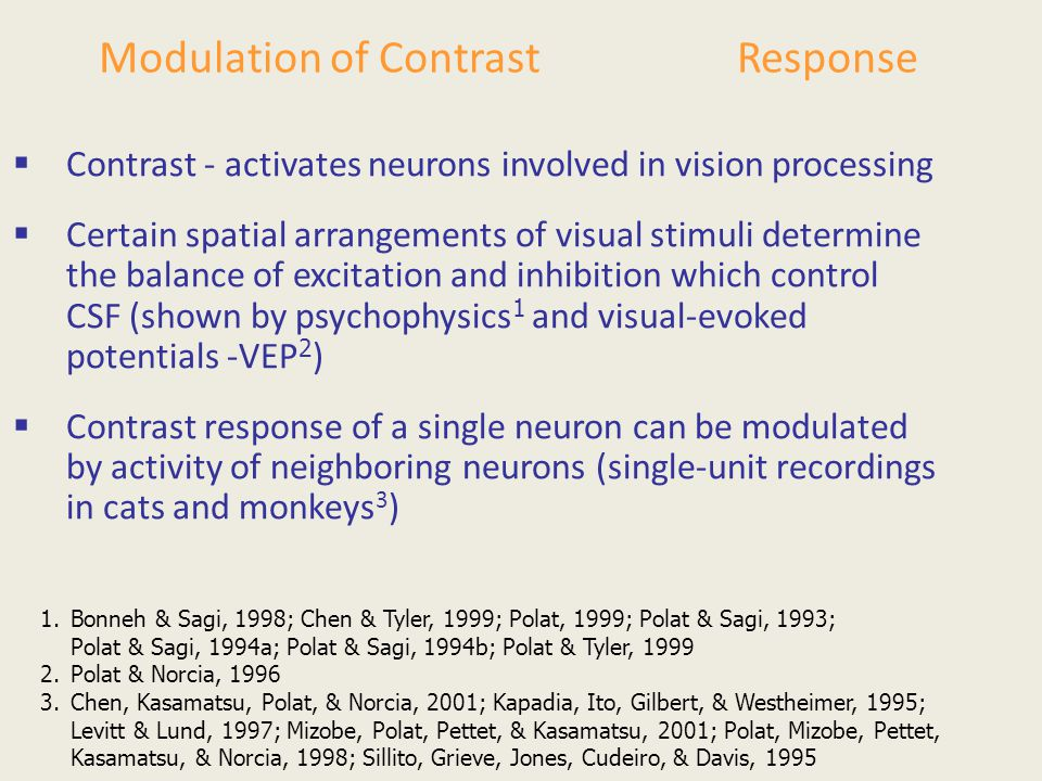 Modulation of Contrast Response