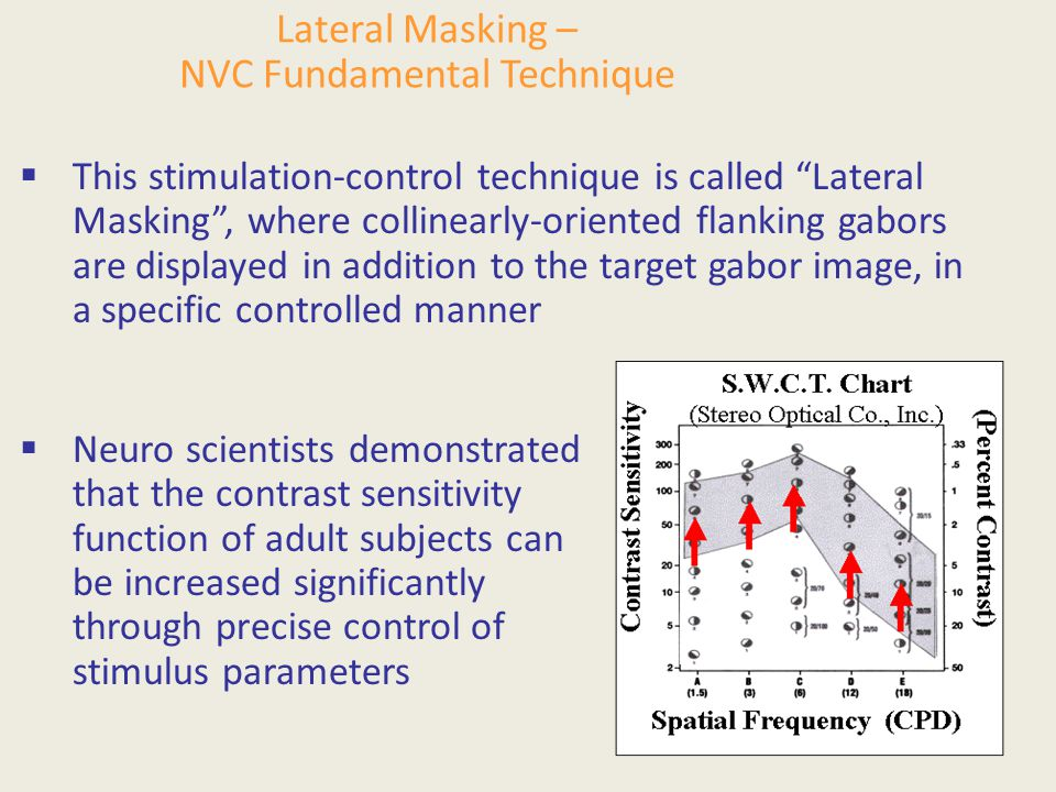 Lateral Masking – NVC Fundamental Technique